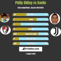 Philip Billing vs Danilo h2h player stats