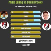 Philip Billing vs David Brooks h2h player stats