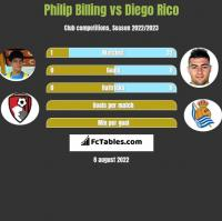 Philip Billing vs Diego Rico h2h player stats