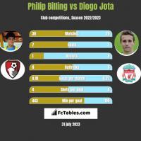 Philip Billing vs Diogo Jota h2h player stats