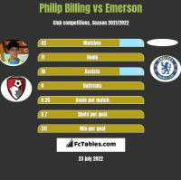 Philip Billing vs Emerson h2h player stats