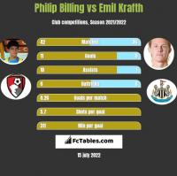Philip Billing vs Emil Krafth h2h player stats