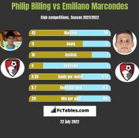 Philip Billing vs Emiliano Marcondes h2h player stats