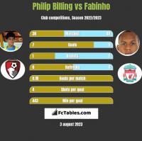 Philip Billing vs Fabinho h2h player stats