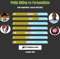 Philip Billing vs Fernandinho h2h player stats