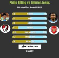 Philip Billing vs Gabriel Jesus h2h player stats