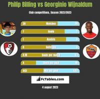 Philip Billing vs Georginio Wijnaldum h2h player stats