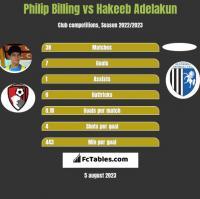 Philip Billing vs Hakeeb Adelakun h2h player stats