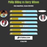 Philip Billing vs Harry Wilson h2h player stats