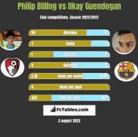 Philip Billing vs Ilkay Guendogan h2h player stats