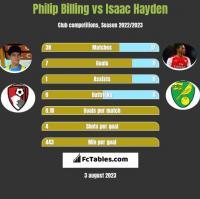 Philip Billing vs Isaac Hayden h2h player stats
