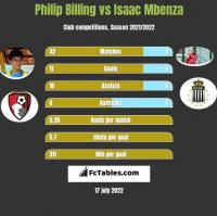 Philip Billing vs Isaac Mbenza h2h player stats