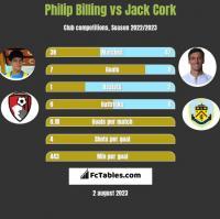 Philip Billing vs Jack Cork h2h player stats