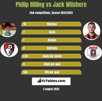 Philip Billing vs Jack Wilshere h2h player stats