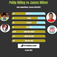 Philip Billing vs James Milner h2h player stats
