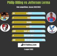Philip Billing vs Jefferson Lerma h2h player stats