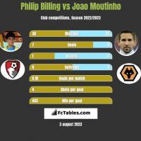 Philip Billing vs Joao Moutinho h2h player stats