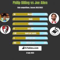 Philip Billing vs Joe Allen h2h player stats