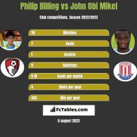 Philip Billing vs John Obi Mikel h2h player stats