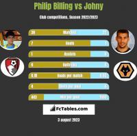 Philip Billing vs Johny h2h player stats