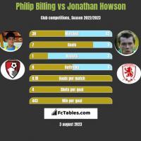 Philip Billing vs Jonathan Howson h2h player stats