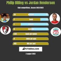 Philip Billing vs Jordan Henderson h2h player stats