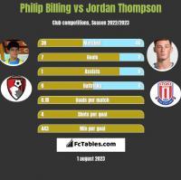 Philip Billing vs Jordan Thompson h2h player stats