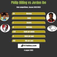 Philip Billing vs Jordon Ibe h2h player stats
