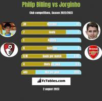 Philip Billing vs Jorginho h2h player stats