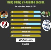 Philip Billing vs Juninho Bacuna h2h player stats