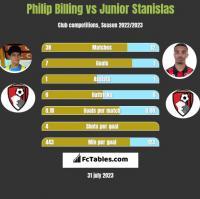 Philip Billing vs Junior Stanislas h2h player stats