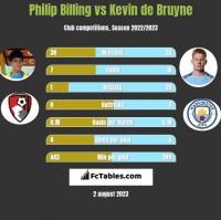 Philip Billing vs Kevin de Bruyne h2h player stats