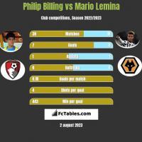 Philip Billing vs Mario Lemina h2h player stats