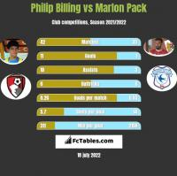 Philip Billing vs Marlon Pack h2h player stats