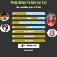 Philip Billing vs Morgan Fox h2h player stats