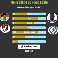 Philip Billing vs Ngolo Kante h2h player stats