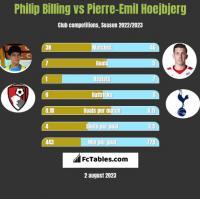 Philip Billing vs Pierre-Emil Hoejbjerg h2h player stats