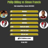 Philip Billing vs Simon Francis h2h player stats