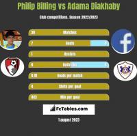 Philip Billing vs Adama Diakhaby h2h player stats