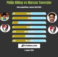 Philip Billing vs Marcus Tavernier h2h player stats