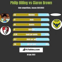 Philip Billing vs Ciaron Brown h2h player stats