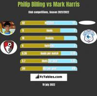 Philip Billing vs Mark Harris h2h player stats