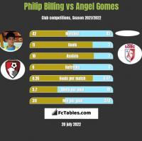 Philip Billing vs Angel Gomes h2h player stats