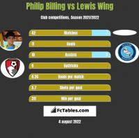 Philip Billing vs Lewis Wing h2h player stats