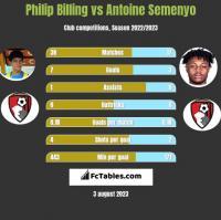 Philip Billing vs Antoine Semenyo h2h player stats