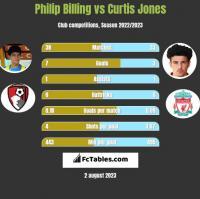 Philip Billing vs Curtis Jones h2h player stats