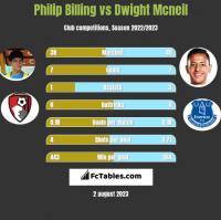 Philip Billing vs Dwight Mcneil h2h player stats