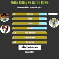 Philip Billing vs Aaron Rowe h2h player stats