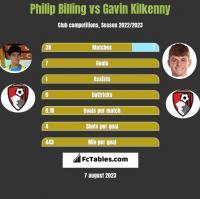 Philip Billing vs Gavin Kilkenny h2h player stats