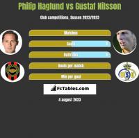 Philip Haglund vs Gustaf Nilsson h2h player stats